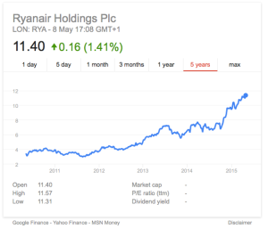 Ryanair Share Price